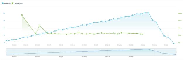 dream-host graph