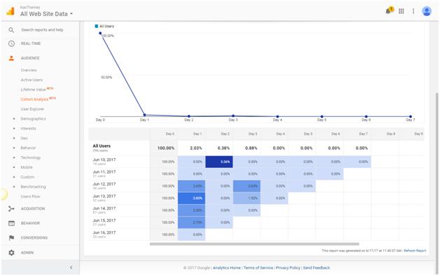 Google Analytics User Retention