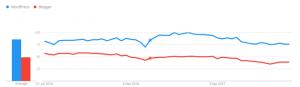 wordpress vs blogger graph