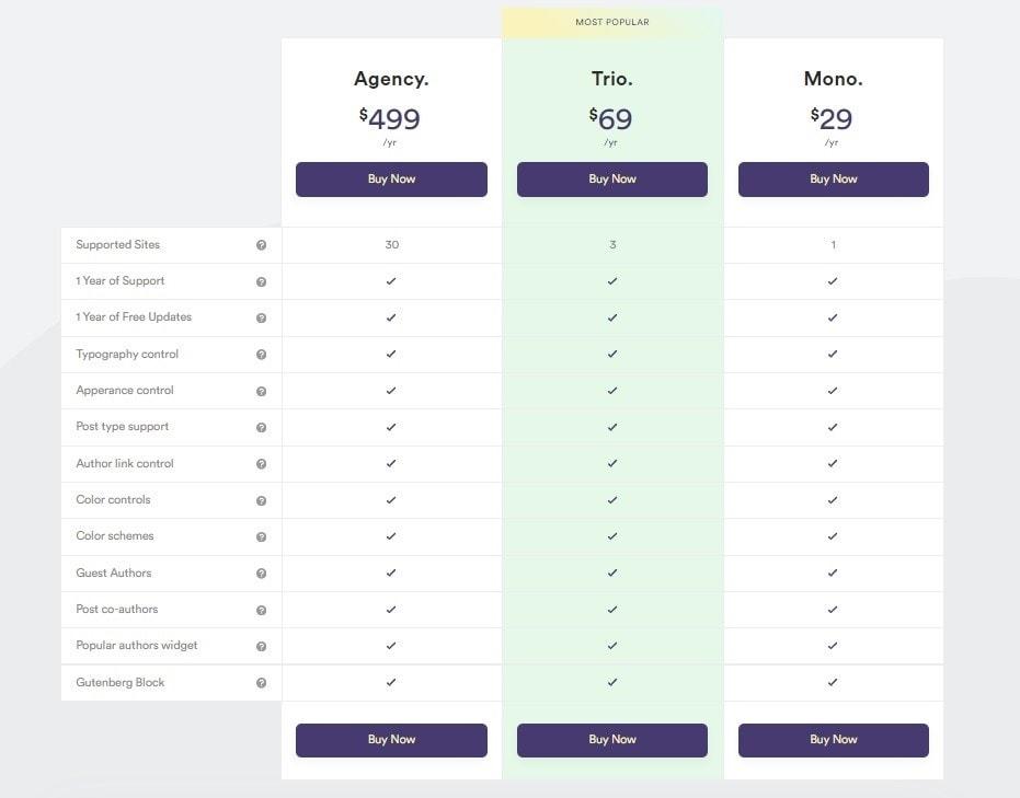 Simple Author Box price chart