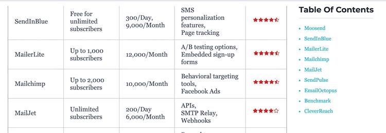 Email marketing services comparison