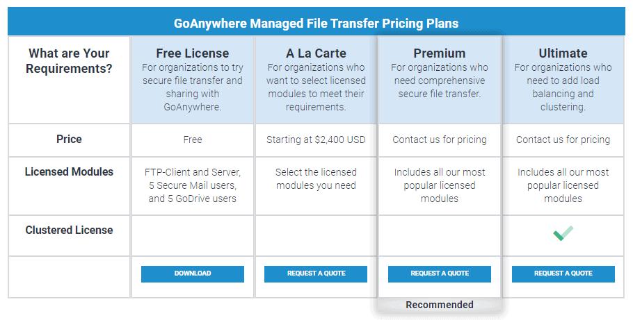 GoAnywhere MFT pricing