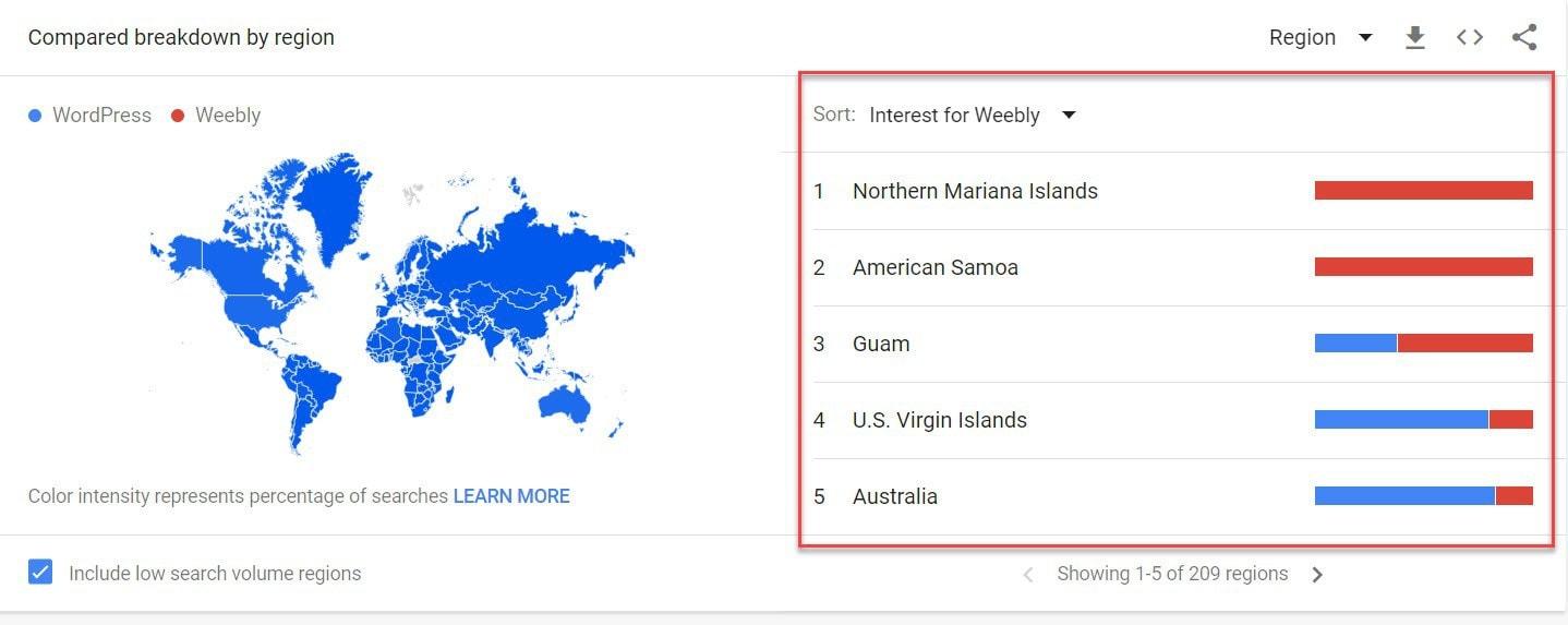 Compared breakdown by region WordPress vs Weebly