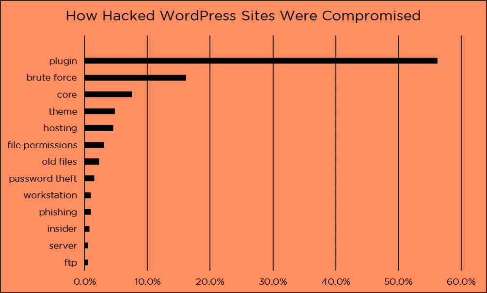 How hacked WordPress sites were compromised report
