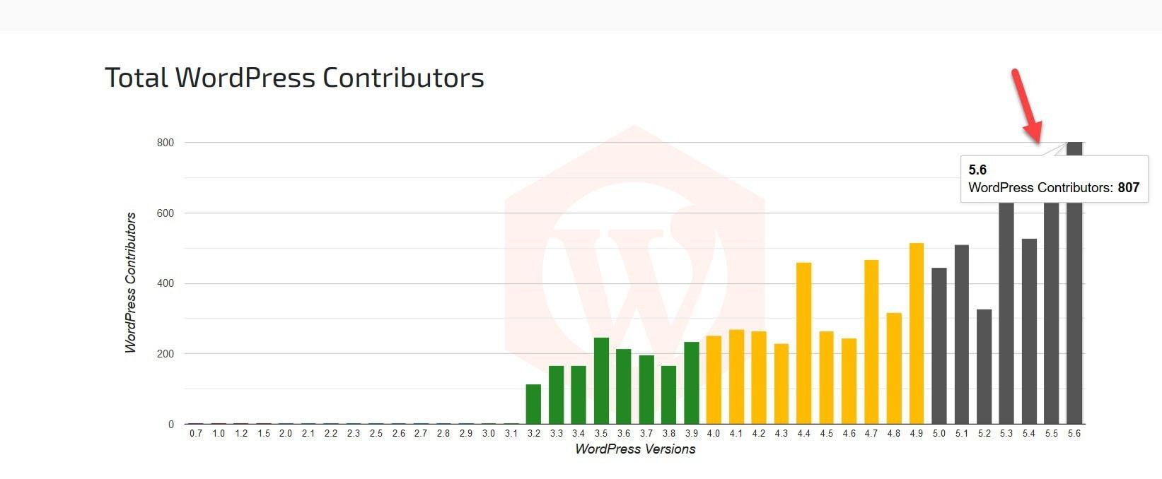 Total WordPress contributors chart